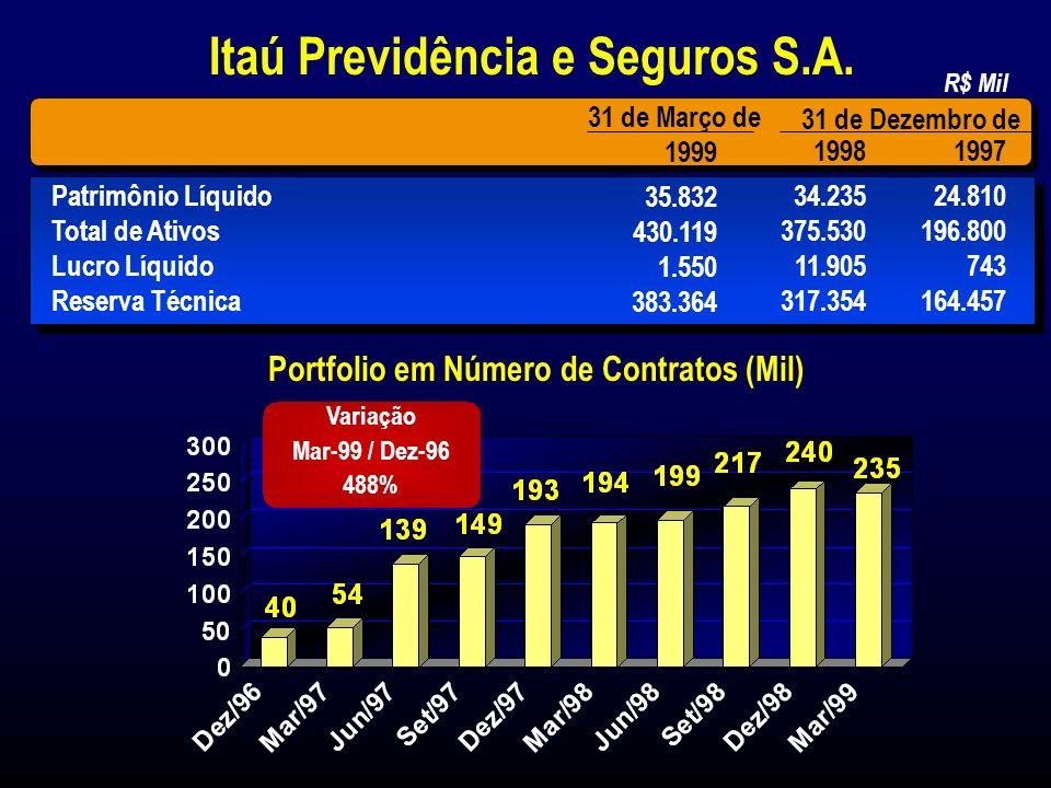 Patrimônio Líquido R$ 680,0 Milhões Total de Ativos R$ 1,8 Bilhões Lucro Líquido R$ 68,6 Milhões Prêmios Ganhos R$ 330,1 Milhões 31 de Março de 1999 Ranking3º Participação (%) (*) Total de Prêmios (1) Veículos 46% Vida 19% Propriedade 9% Transporte 2% Outros 19% Saúde 5% Composição dos Prêmios (*) Jan a Fev de 1999 Empresas de Seguros (*) (*) Inclui : Itauseg, Itauwin, Banerj e Bemge (1) Prêmio: Prêmio retido sem exclusão de reseguros