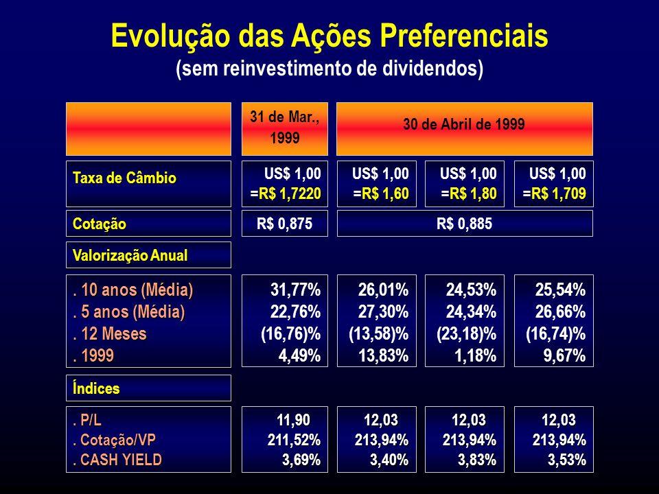 AÇÕES PREFERENCIAIS - VALORIZAÇÃO EVOLUÇÃO DE US$ 100 INVESTIDOS EM JUNHO DE 1989 VALORIZAÇÃO ANUAL.