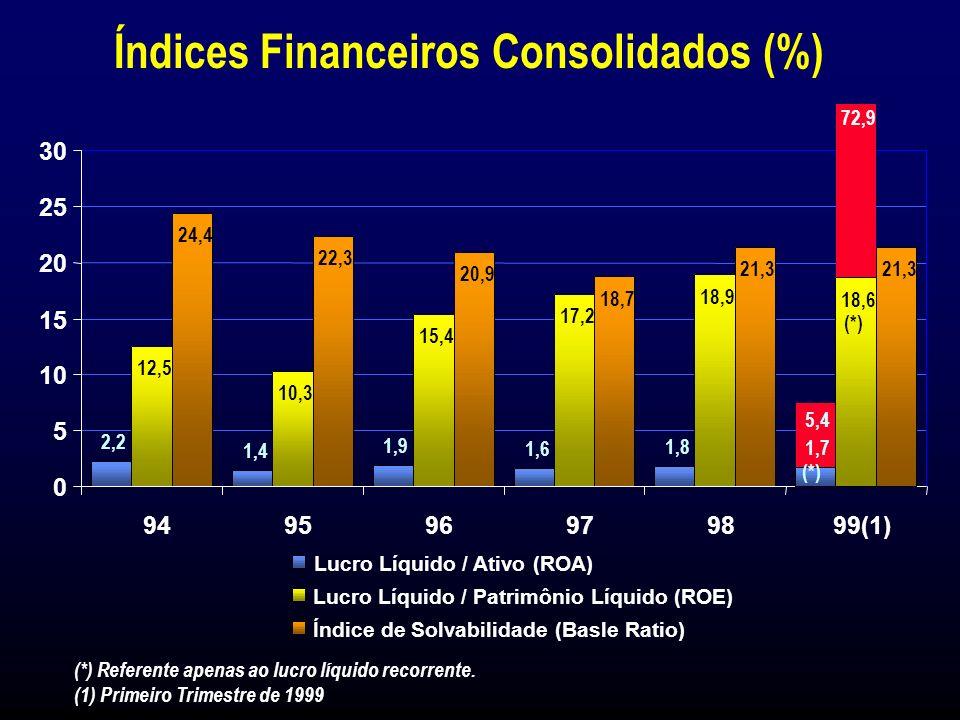 Retorno sobre o Patrimônio Líquido (ROE) 18,9% (Dez/98)18,6% / 72,9% (Mar/99) Lucro Líquido Consolidado R$ 880 milhões (1998)R$ 761 milhões (1º Trim./99) Lucro Líquido por Lote de Mil Ações R$ 74,63 (Dez/98)R$ 64,57 (Mar/99) Eventos Importantes em 1998/1999