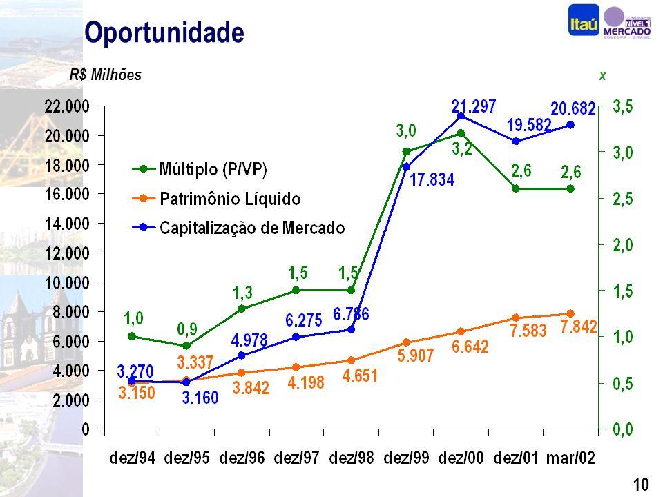 9 Histórico de Performance As ações do Itaú foram as que mais se valorizaram em dólares nos últimos 20 anos (20,1% a.a.