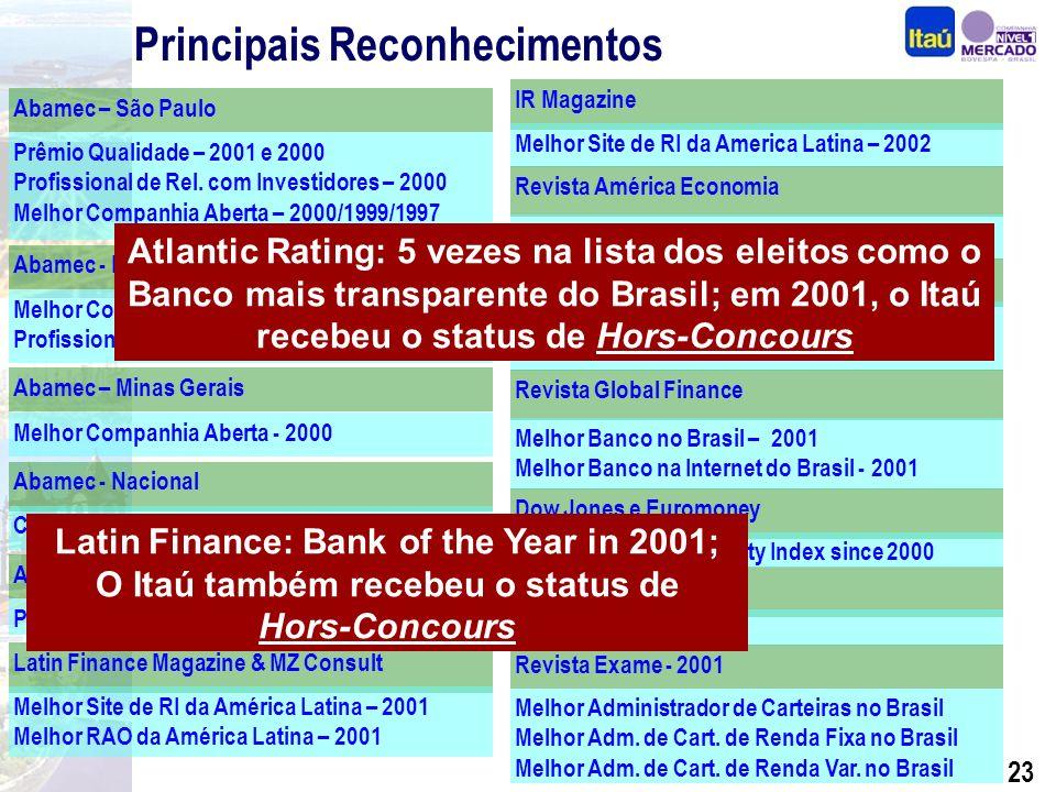 22 Principais Reconhecimentos Melhor Administrador de Carteiras no Brasil Melhor Adm.