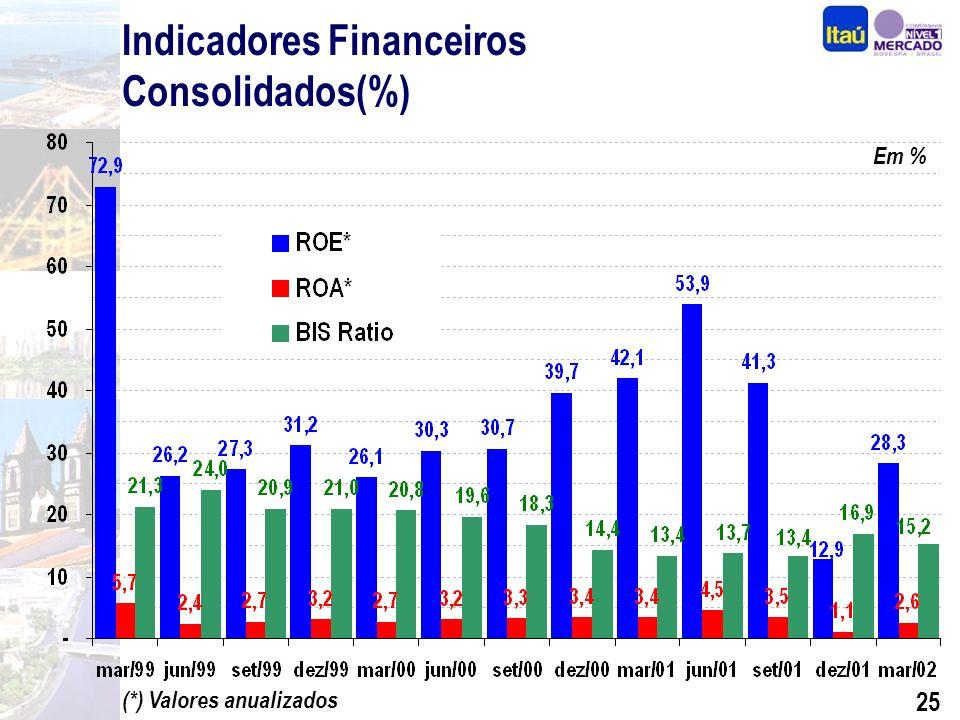 24 Diferenciais Competitivos Performance Segmentação Seguros, Previdência e Capitalização Crédito com Qualidade Internacionalização BEG e Sudameris Expansão Consistente Foco na Rentabilidade Por quê investir nas ações do Itaú