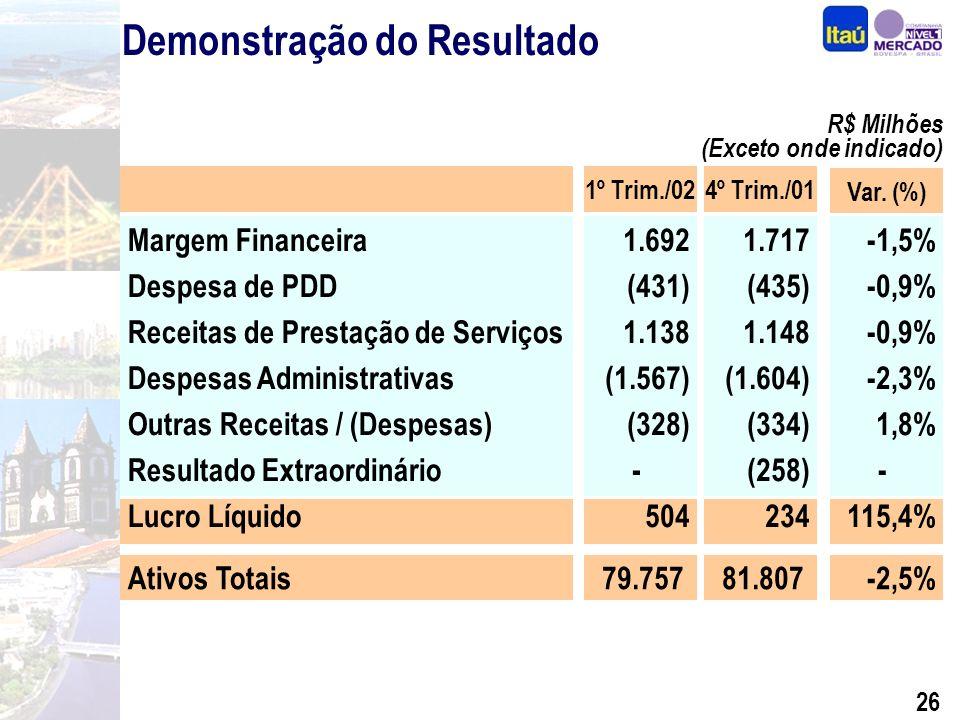 25 Indicadores Financeiros Consolidados(%) (*) Valores anualizados Em %