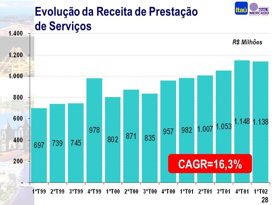 27 Evolução da Margem Financeira R$ Milhões CAGR=14,9%