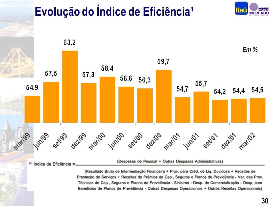 29 Evolução das Despesas R$ Milhões