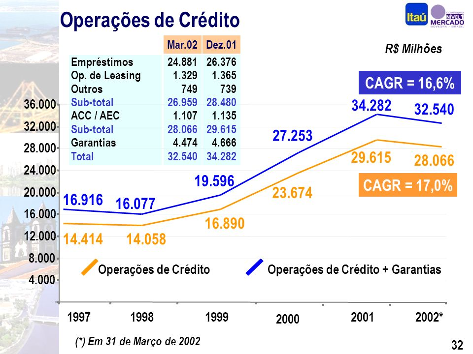 31 Diferenciais Competitivos Performance Segmentação Seguros, Previdência e Capitalização Crédito com Qualidade Internacionalização BEG e Sudameris Expansão Consistente Foco na Rentabilidade Por quê investir nas ações do Itaú