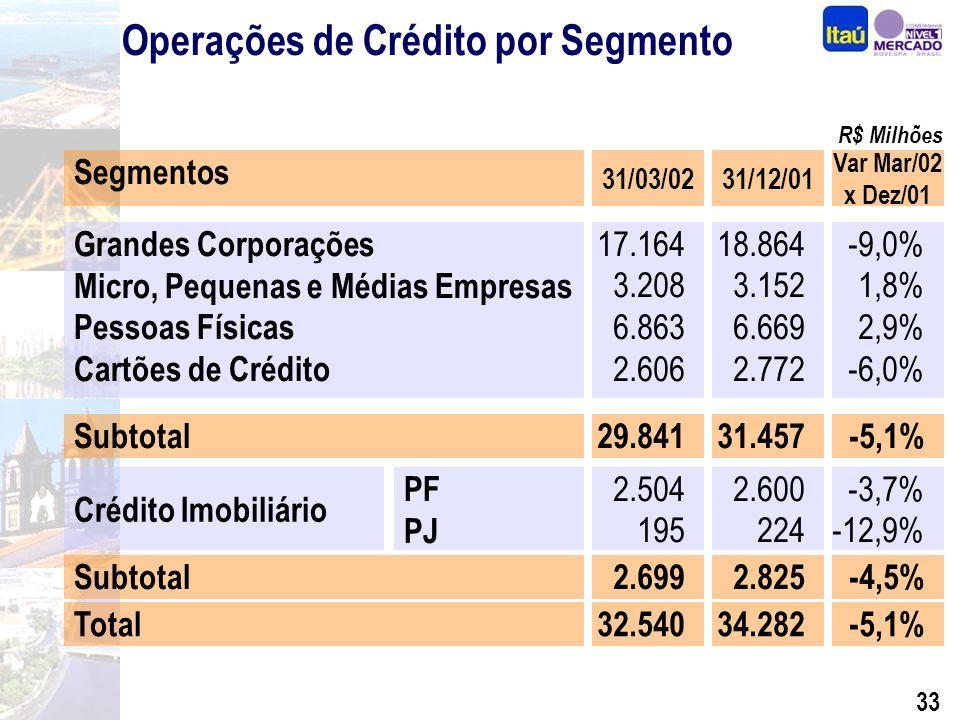 32 Operações de Crédito Operações de Crédito + Garantias 14.058 16.890 23.674 16.077 19.596 27.253 29.615 14.414 16.916 34.282 4.000 8.000 12.000 16.000 20.000 24.000 28.000 32.000 36.000 199719981999 2000 2001 32.540 28.066 2002* (*) Em 31 de Março de 2002 Empréstimos Op.
