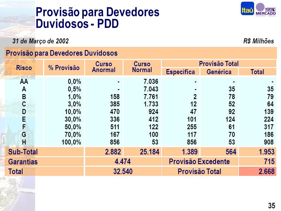 34 Composição por Nível de Risco Operações de Crédito – Março 2002 Composição por Nível de Risco R$ Milhões Em % Níveis de Risco PF PJ AA – A B - D E - H 2.902 7.191 1.876 11.177 4.240 679 14 198 1.244 21 84 392 0,5% 2,8% 66,3% 0,2% 2,0% 57,7% PortfólioSaldo de Provisão*Cobertura PF PJ PF PJ Total 11.96916.0971.45749712,2%3,1% 28.0661.9537,0% Total2.6689,5% PDD Adicional7152,5% AA-B: 78,4%