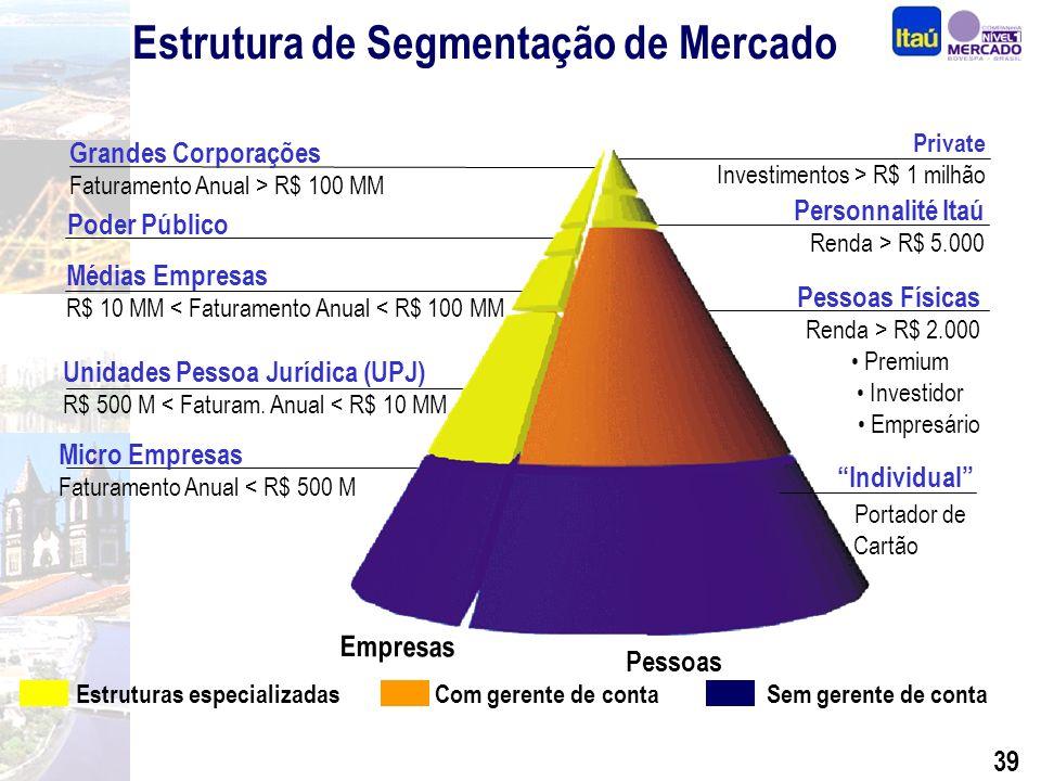 38 Diferenciais Competitivos Performance Segmentação Seguros, Previdência e Capitalização Crédito com Qualidade Internacionalização BEG e Sudameris Expansão Consistente Foco na Rentabilidade Por quê investir nas ações do Itaú