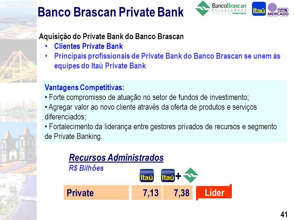 40 Private Banking Ranking por Patrimônio Administrado Itaú* HSBC Unibanco Citibank Safra Outros 7.131 2.701 1.777 1.773 1.747 8.580 R$ Milhões 30,08% 11,39% 7,50% 7,48% 7,37% 36,18% Março de 2002 PatrimônioMarket Share (%) Total do Mercado 23.709100,00% 6.894 Dez/01 7.131 Mar/02 Itaú Private Bank* Evolução 4.636 Dez/00 3.012 Dez/99 R$ Milhões (*) Fonte: Anbid.