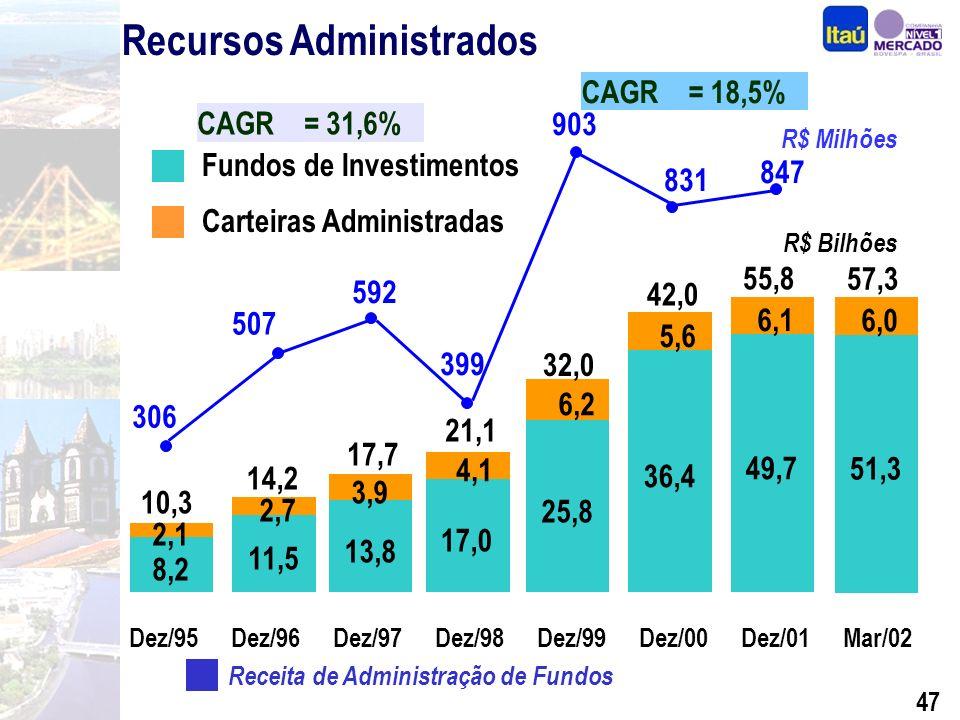 46 Unidade Pessoa Jurídica Operações de Crédito* R$ Milhões CAGR mensal = 14,0% (*) ACC/ACE, Rural, Finame e Leasing Recursos Administrados R$ Milhões CAGR mensal = 26,2%