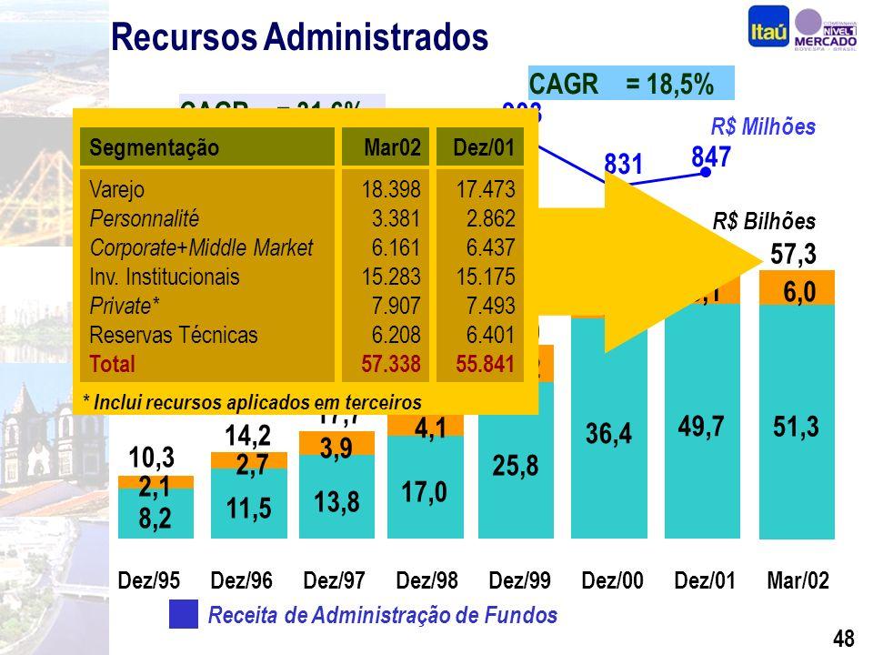 47 306 507 592 903 831 399 Receita de Administração de Fundos Recursos Administrados CAGR = 18,5% Fundos de Investimentos Carteiras Administradas CAGR = 31,6% 847 R$ Bilhões 8,2 11,5 13,8 17,0 25,8 36,4 49,7 4,1 6,2 5,6 6,1 2,1 2,7 3,9 Dez/95Dez/96Dez/97Dez/98Dez/99Dez/00Dez/01 10,3 14,2 17,7 21,1 32,0 42,0 55,8 51,3 6,0 Mar/02 57,3 R$ Milhões