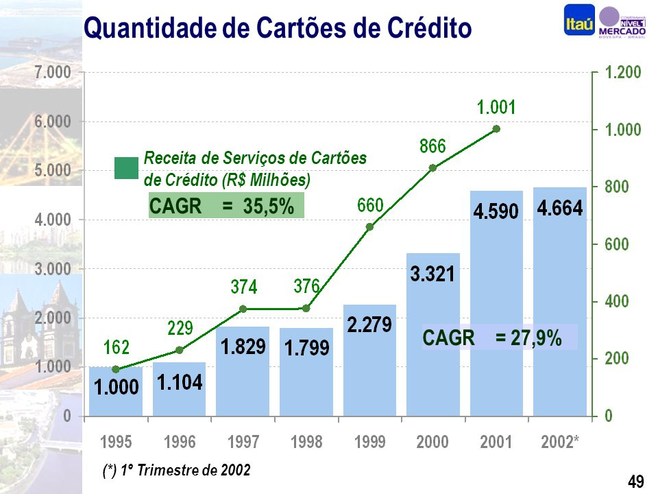 48 306 507 592 903 831 399 Receita de Administração de Fundos Recursos Administrados CAGR = 18,5% Fundos de Investimentos Carteiras Administradas CAGR = 31,6% 847 R$ Bilhões 8,2 11,5 13,8 17,0 25,8 36,4 49,7 4,1 6,2 5,6 6,1 2,1 2,7 3,9 Dez/95Dez/96Dez/97Dez/98Dez/99Dez/00Dez/01 10,3 14,2 17,7 21,1 32,0 42,0 55,8 51,3 6,0 Mar/02 57,3 R$ Milhões * Inclui recursos aplicados em terceiros Varejo Personnalité Corporate+Middle Market Inv.