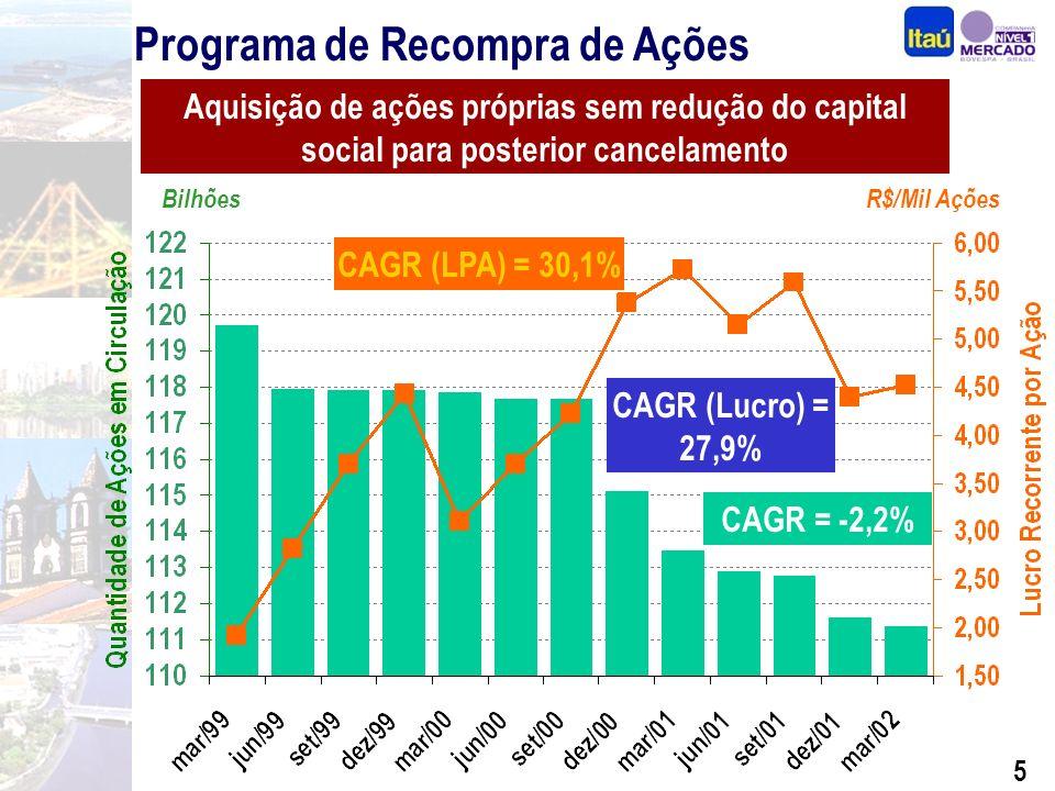 5 Programa de Recompra de Ações BilhõesR$/Mil Ações CAGR = -2,2% Aquisição de ações próprias sem redução do capital social para posterior cancelamento CAGR (LPA) = 30,1% CAGR (Lucro) = 27,9%