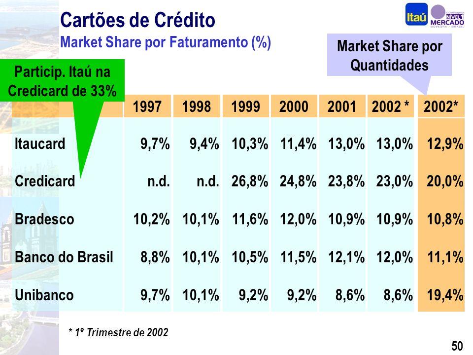 49 Receita de Serviços de Cartões de Crédito (R$ Milhões) Quantidade de Cartões de Crédito CAGR = 27,9% CAGR = 35,5% (*) 1º Trimestre de 2002