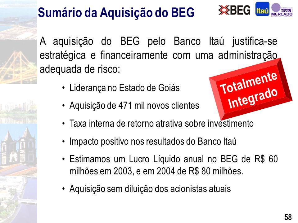 57 Com a aquisição do BEG, o Itaú assume a liderança no número de agências no Estado de Goiás e na cidade de Goiânia Participação dos Maiores Bancos em Goiás Pós-Privatização 28,7% 57 168 119 87 28 Número de Agências (em Goiás) Benefícios do BEG para o Itaú