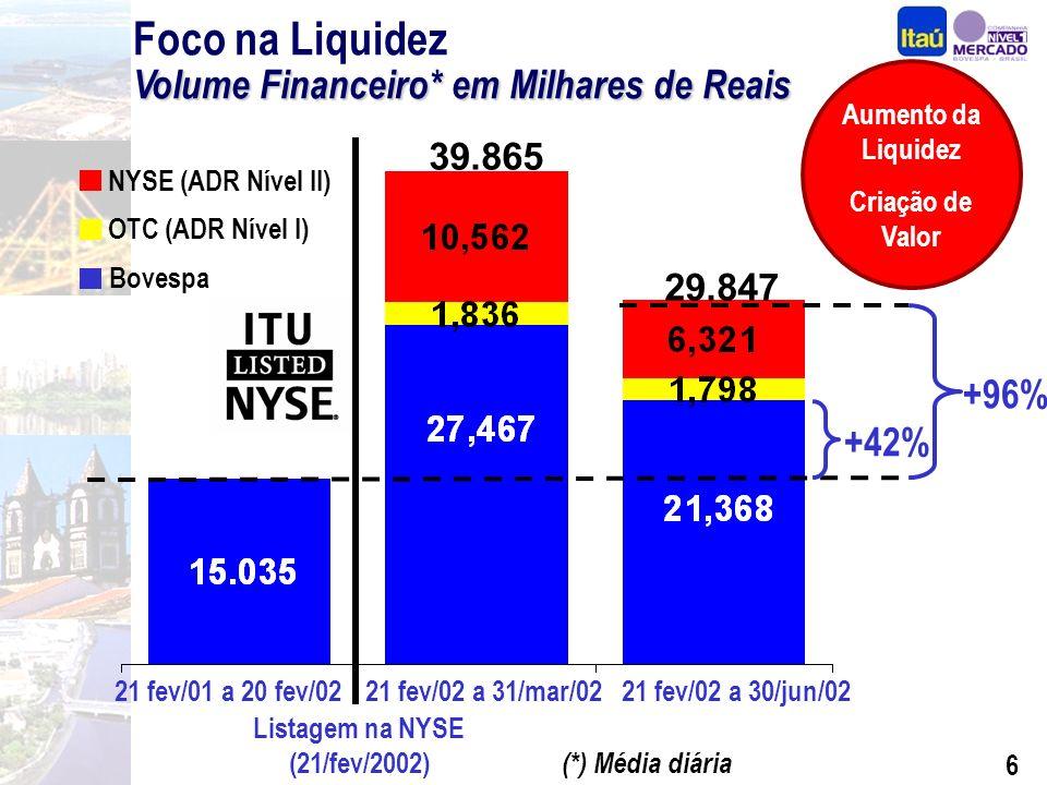 6 Volume Financeiro*em Milhares de Reais Foco na Liquidez Volume Financeiro* em Milhares de Reais (*) Média diária 39.865 NYSE (ADR Nível II) Bovespa OTC (ADR Nível I) 21 fev/01 a 20 fev/0221 fev/02 a 31/mar/02 Listagem na NYSE (21/fev/2002) +42% +96% Aumento da Liquidez Criação de Valor 21 fev/02 a 30/jun/02 29.847