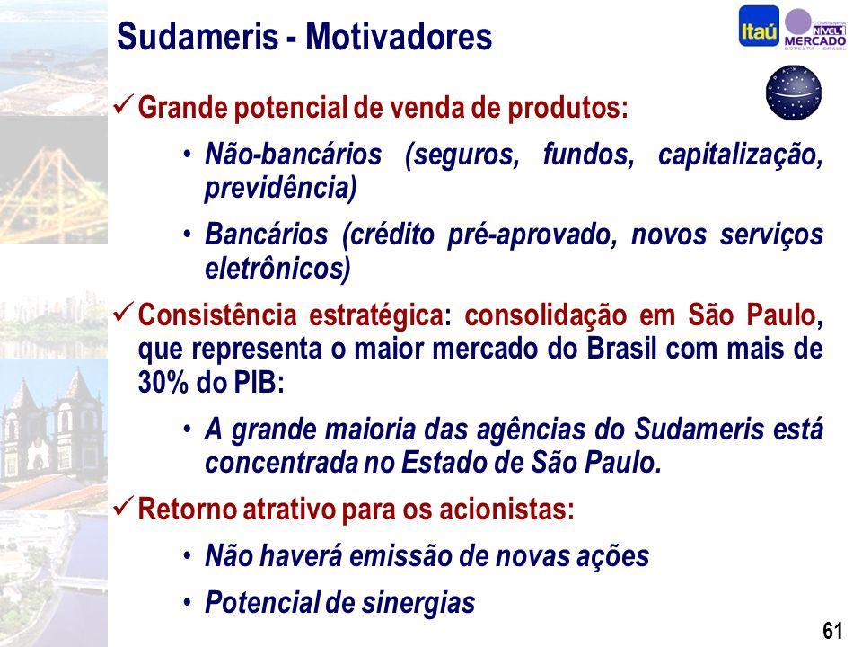 60 Sudameris - Visão Estratégica Aspectos Operacionais (Itaú x Sudameris) Dezembro de 2001 ItaúSudameris Itaú + Sudameris Agências Funcionários 2.259 45.409 294 6.531 2.253 51.940 Var.