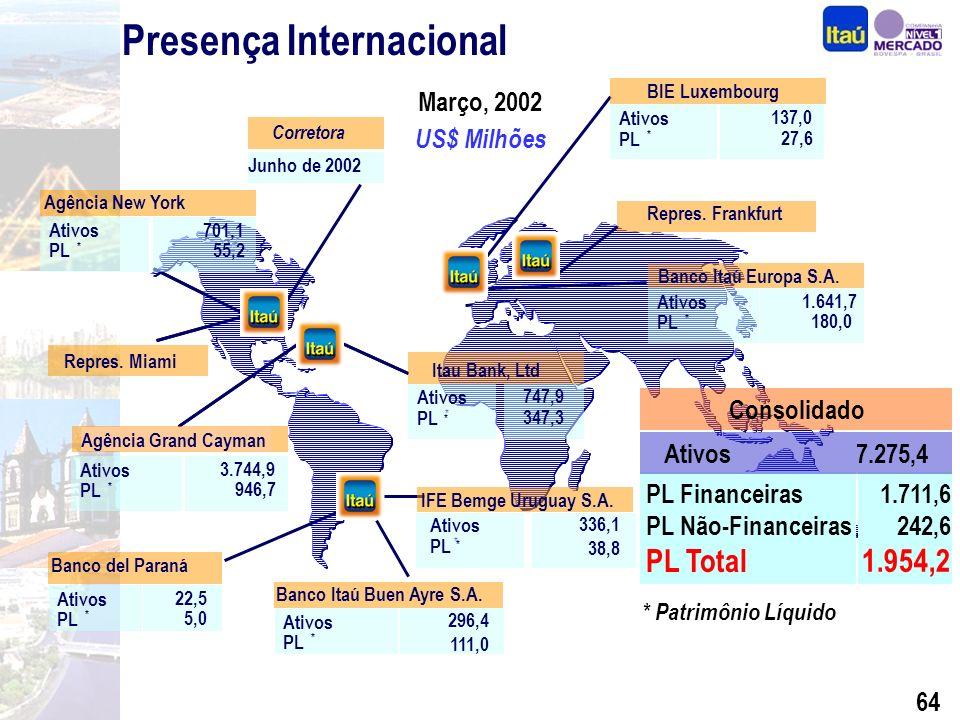 63 Diferenciais Competitivos Performance Segmentação Seguros, Previdência e Capitalização Crédito com Qualidade Internacionalização BEG e Sudameris Expansão Consistente Foco na Rentabilidade Por quê investir nas ações do Itaú
