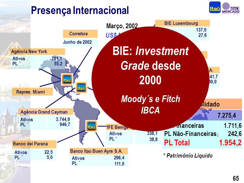 64 Presença Internacional Março, 2002 * Itau Bank Itaú 53.8 Agência New York Grand Cayman Branch Banco Itaú Buen Ayre S.A.