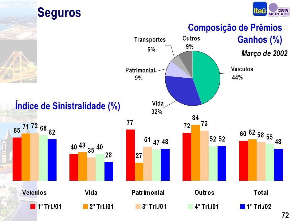 71 Diferenciais Competitivos Performance Segmentação Seguros, Previdência e Capitalização Crédito com Qualidade Internacionalização BEG e Sudameris Expansão Consistente Foco na Rentabilidade Por quê investir nas ações do Itaú