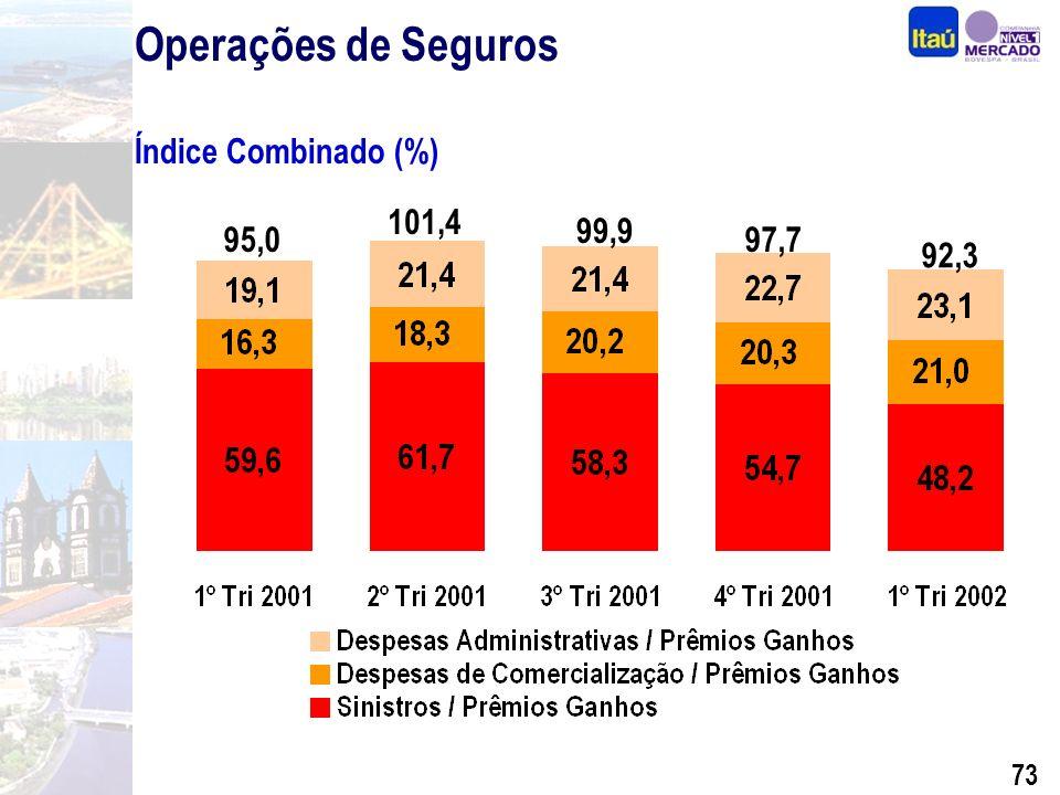 72 Seguros Vida 32% Transportes 6% Patrimonial 9% Outros 9% Veículos 44% Composição de Prêmios Ganhos (%) Índice de Sinistralidade (%) Março de 2002