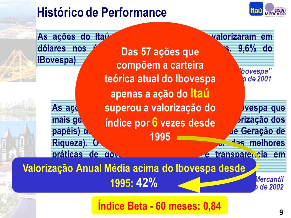 8 Histórico de Performance As ações do Itaú foram as que mais se valorizaram em dólares nos últimos 20 anos (20,1% a.a.