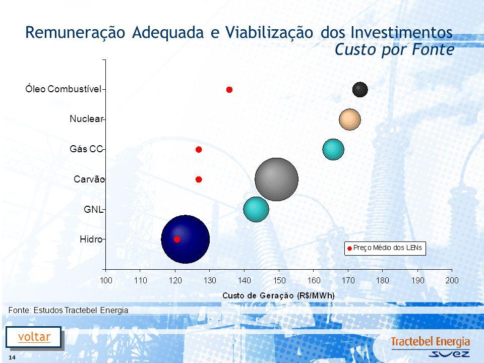 14 Remuneração Adequada e Viabilização dos Investimentos Hidro GNL Carvão Gás CC Nuclear Óleo Combustível Custo por Fonte Fonte: Estudos Tractebel Ene
