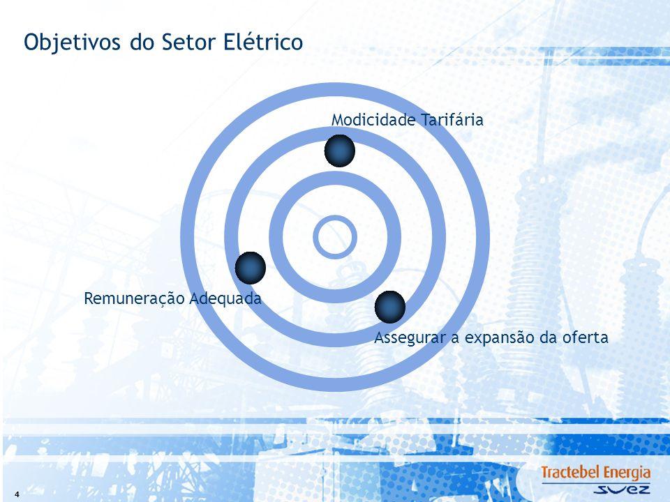 4 Objetivos do Setor Elétrico Modicidade Tarifária Remuneração AdequadaAssegurar a expansão da oferta