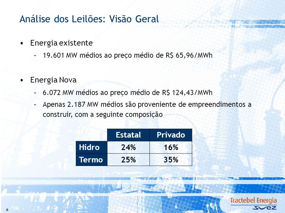 6 Análise dos Leilões: Visão Geral Energia existente –19.601 MW médios ao preço médio de R$ 65,96/MWh Energia Nova –6.072 MW médios ao preço médio de