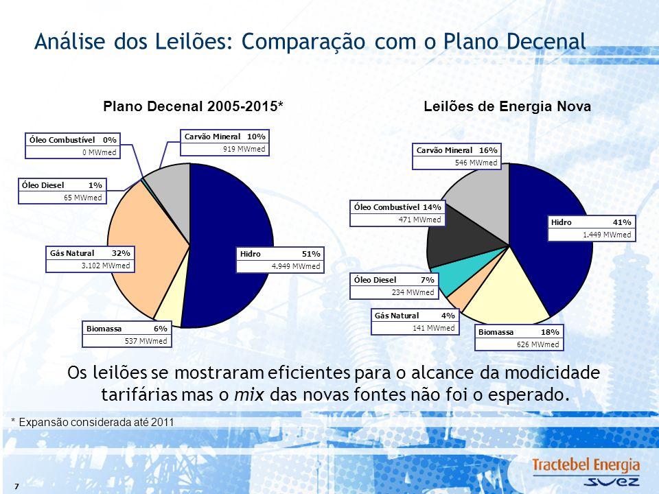 7 Análise dos Leilões: Comparação com o Plano Decenal Os leilões se mostraram eficientes para o alcance da modicidade tarifárias mas o mix das novas fontes não foi o esperado.