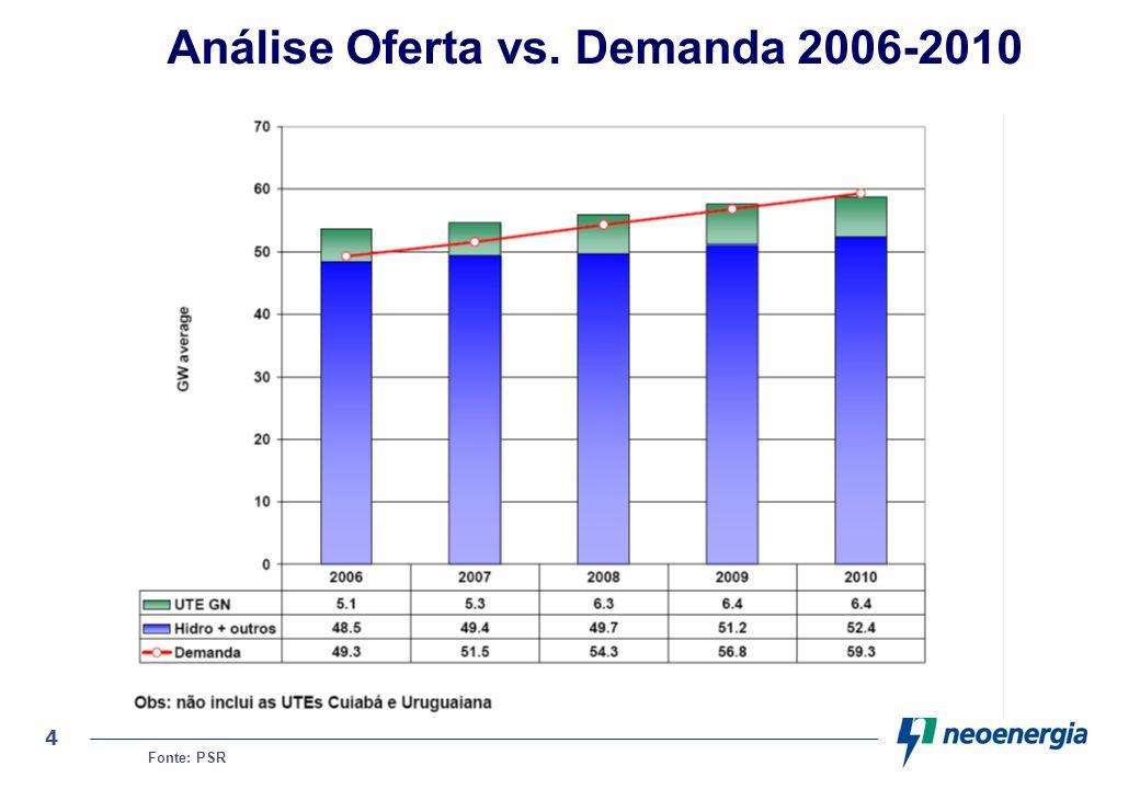 5 Histórico do incremento da capacidade instalada Fonte : Plano Decenal