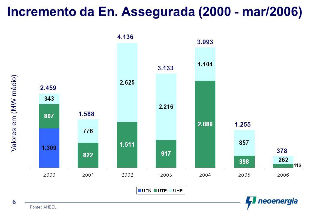 6 Incremento da En. Assegurada (2000 - mar/2006) Valores em (MW médio) Fonte : ANEEL 2.459 1.588 4.136 3.133 3.993 1.255 378