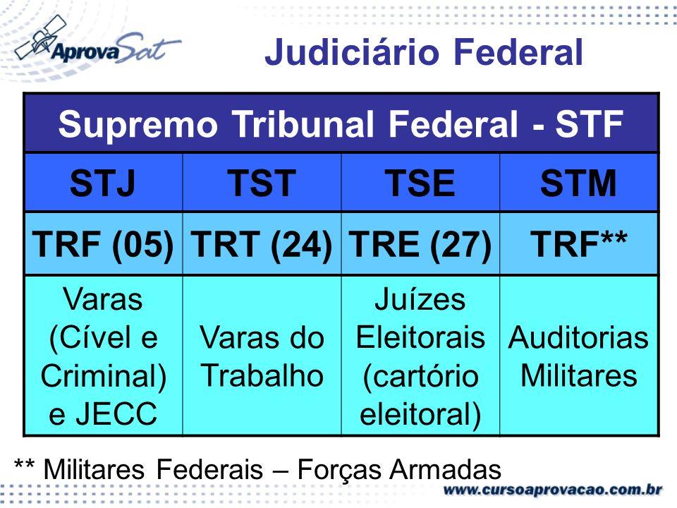 Judiciário Federal Supremo Tribunal Federal - STF STJTSTTSESTM TRF (05)TRT (24)TRE (27)TRF** Varas (Cível e Criminal) e JECC Varas do Trabalho Juízes