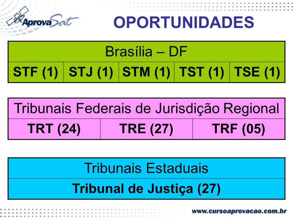 OPORTUNIDADES Brasília – DF STF (1)STJ (1)STM (1)TST (1)TSE (1) Tribunais Federais de Jurisdição Regional TRT (24)TRE (27)TRF (05) Tribunais Estaduais