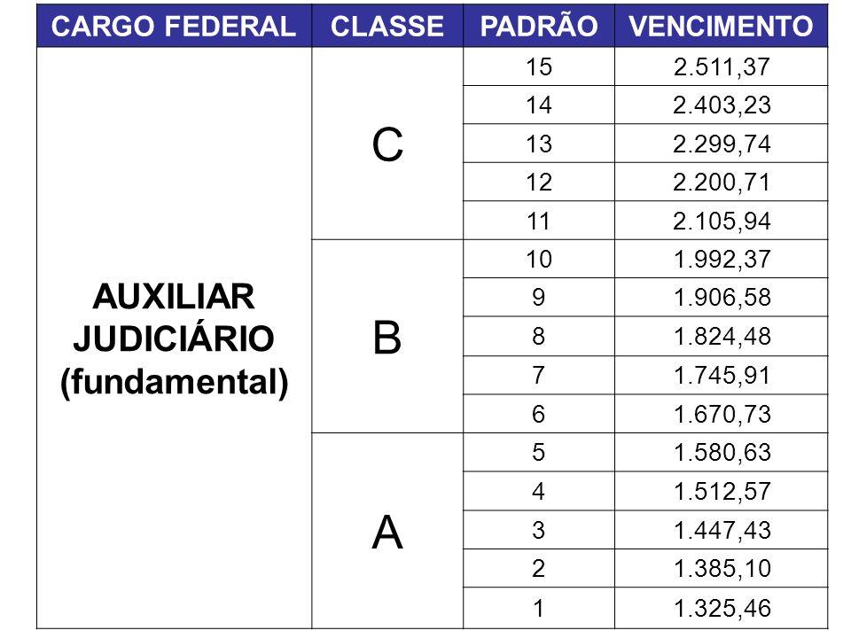 CARGO FEDERALCLASSEPADRÃOVENCIMENTO AUXILIAR JUDICIÁRIO (fundamental) C 152.511,37 142.403,23 132.299,74 122.200,71 112.105,94 B 101.992,37 91.906,58