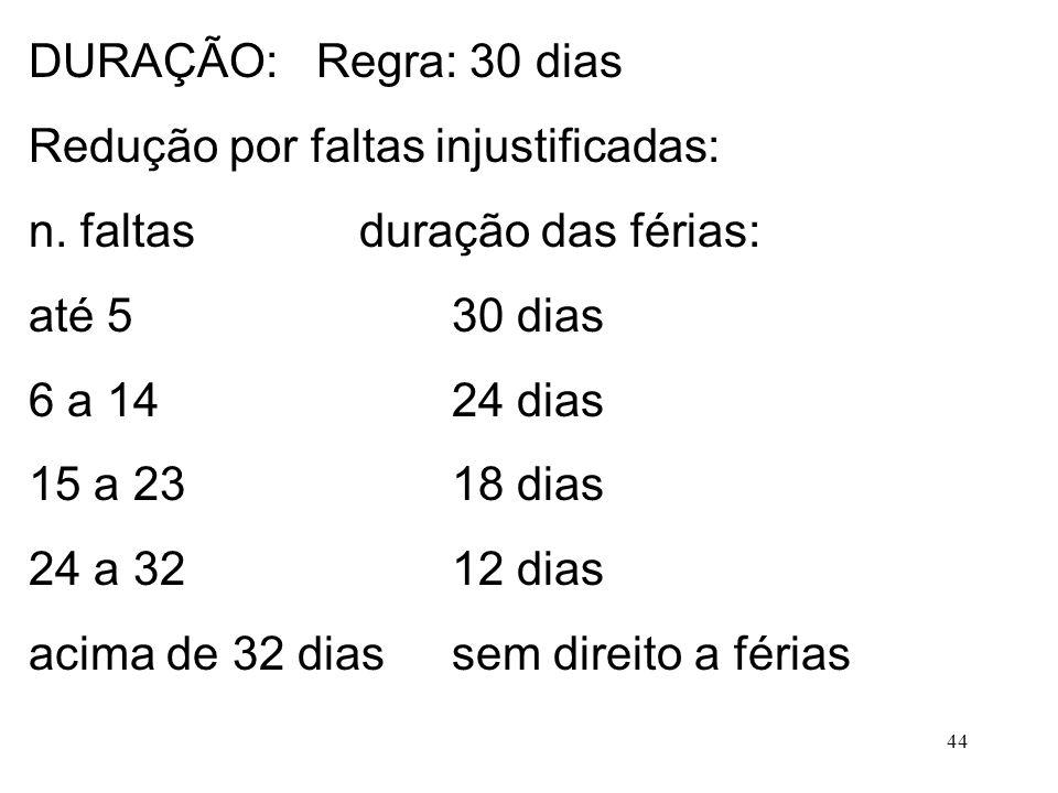 44 DURAÇÃO: Regra: 30 dias Redução por faltas injustificadas: n. faltas duração das férias: até 530 dias 6 a 1424 dias 15 a 23 18 dias 24 a 3212 dias