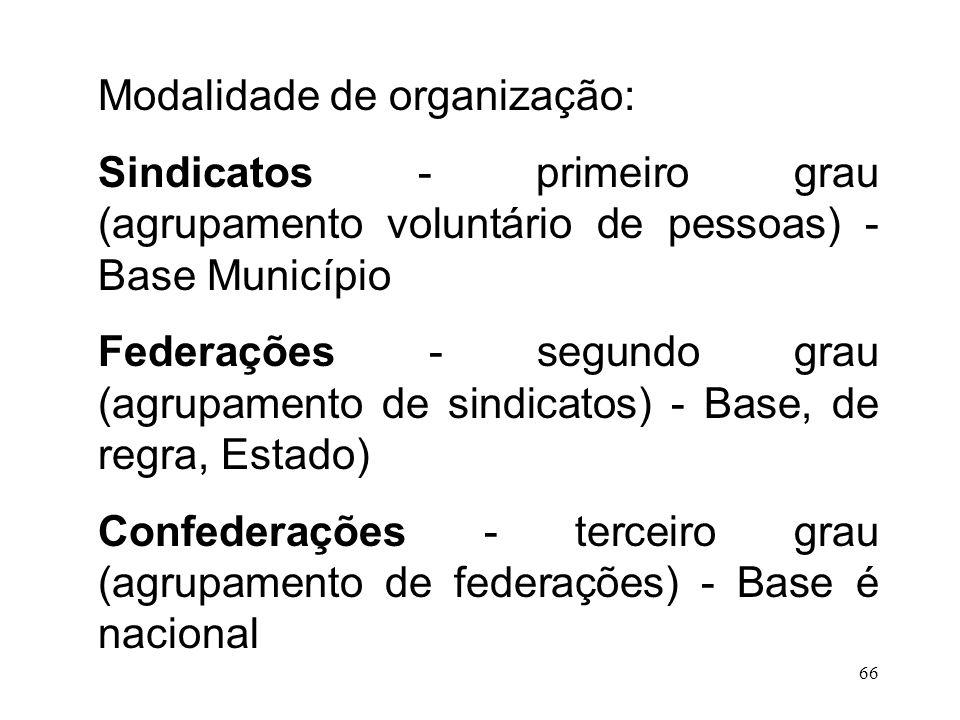 66 Modalidade de organização: Sindicatos - primeiro grau (agrupamento voluntário de pessoas) - Base Município Federações - segundo grau (agrupamento d