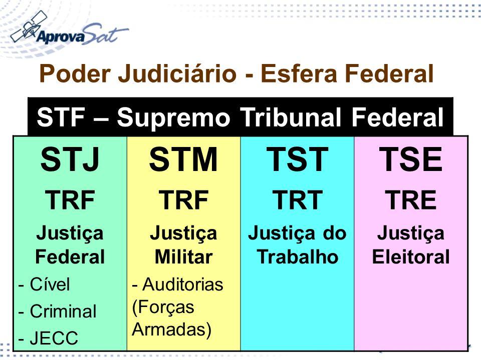 5 Poder Judiciário - Esfera Federal STJSTMTSTTSE TRF TRTTRE Justiça Federal - Cível - Criminal - JECC Justiça Militar - Auditorias (Forças Armadas) Ju
