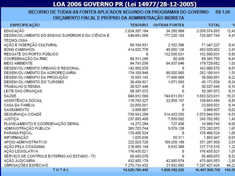 14 LOA 2006 GOVERNO PR (Lei 14977/28-12-2005)
