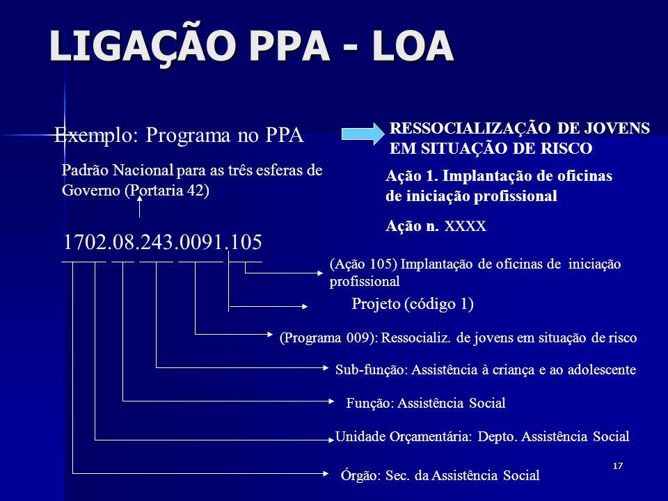 17 LIGAÇÃO PPA - LOA Exemplo: Programa no PPA Órgão: Sec. da Assistência Social Unidade Orçamentária: Depto. Assistência Social Função: Assistência So