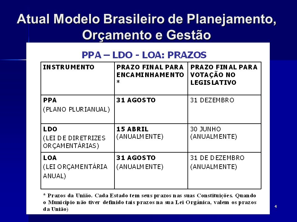 4 Atual Modelo Brasileiro de Planejamento, Orçamento e Gestão