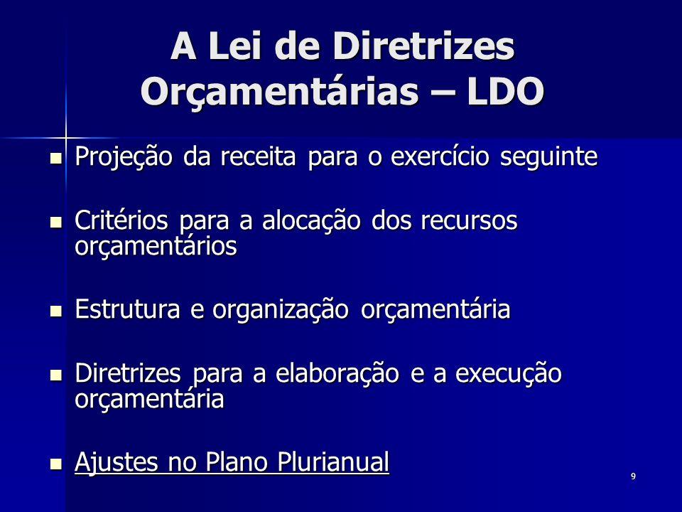 20 PLANEJAMENTO PPA PPA LDO LDO LOA LOA ANEXO DE POLÍTICA ECONÔMICA (somente p/ União, LDO) ANEXO DE POLÍTICA ECONÔMICA (somente p/ União, LDO) ANEXO DE METAS FISCAIS (LDO) ANEXO DE METAS FISCAIS (LDO) ANEXO DE RISCOS FISCAIS (LDO) ANEXO DE RISCOS FISCAIS (LDO)