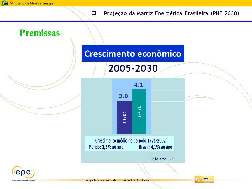 Energia Nuclear na Matriz Energética Brasileira Elaboração: EPE Projeção da Matriz Energética Brasileira (PNE 2030) Crescimento econômico 2005-2030 Pr