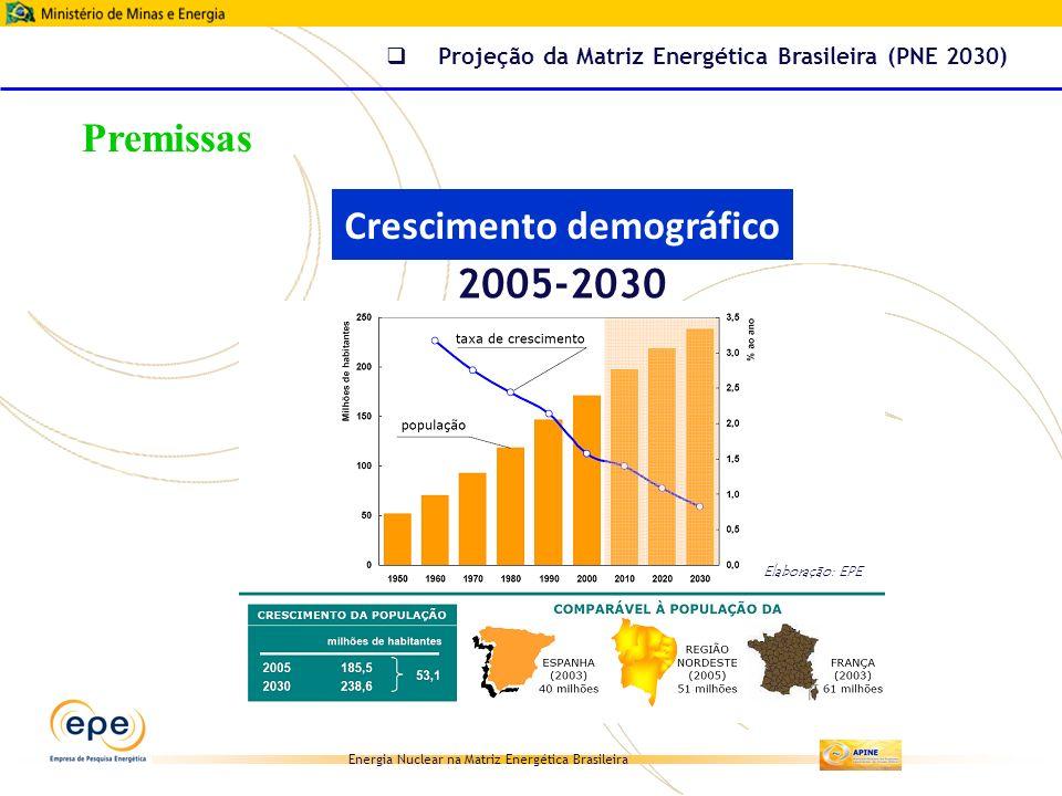 Energia Nuclear na Matriz Energética Brasileira Elaboração: EPE Crescimento demográfico Projeção da Matriz Energética Brasileira (PNE 2030) 2005-2030