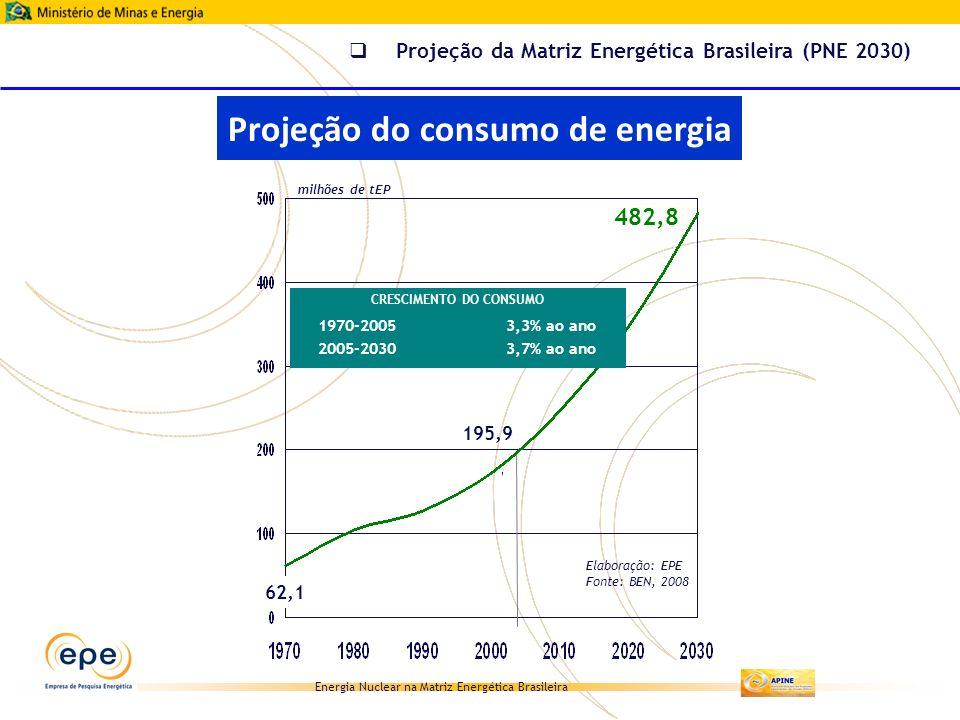 Energia Nuclear na Matriz Energética Brasileira 482,8 195,9 62,1 milhões de tEP CRESCIMENTO DO CONSUMO 1970-20053,3% ao ano 2005-2030 3,7% ao ano Proj