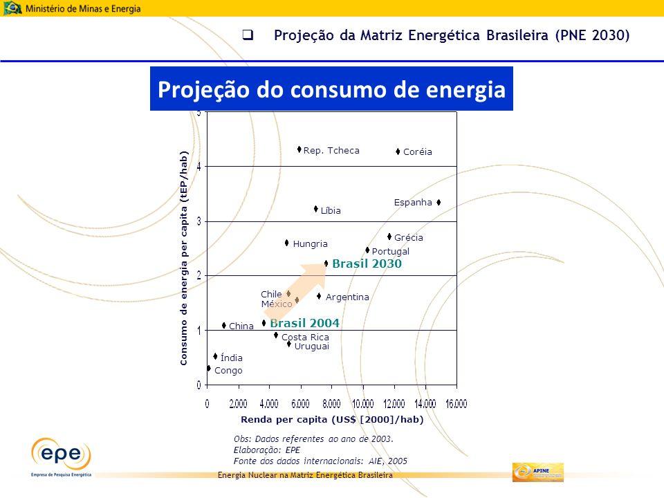 Energia Nuclear na Matriz Energética Brasileira Obs: Dados referentes ao ano de 2003. Elaboração: EPE Fonte dos dados internacionais: AIE, 2005 Espanh