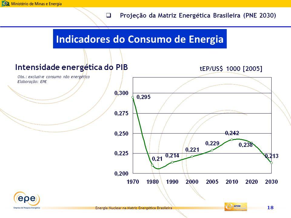 Energia Nuclear na Matriz Energética Brasileira 18 tEP/US$ 1000 [2005] Intensidade energética do PIB Obs.: exclusive consumo não energético Elaboração