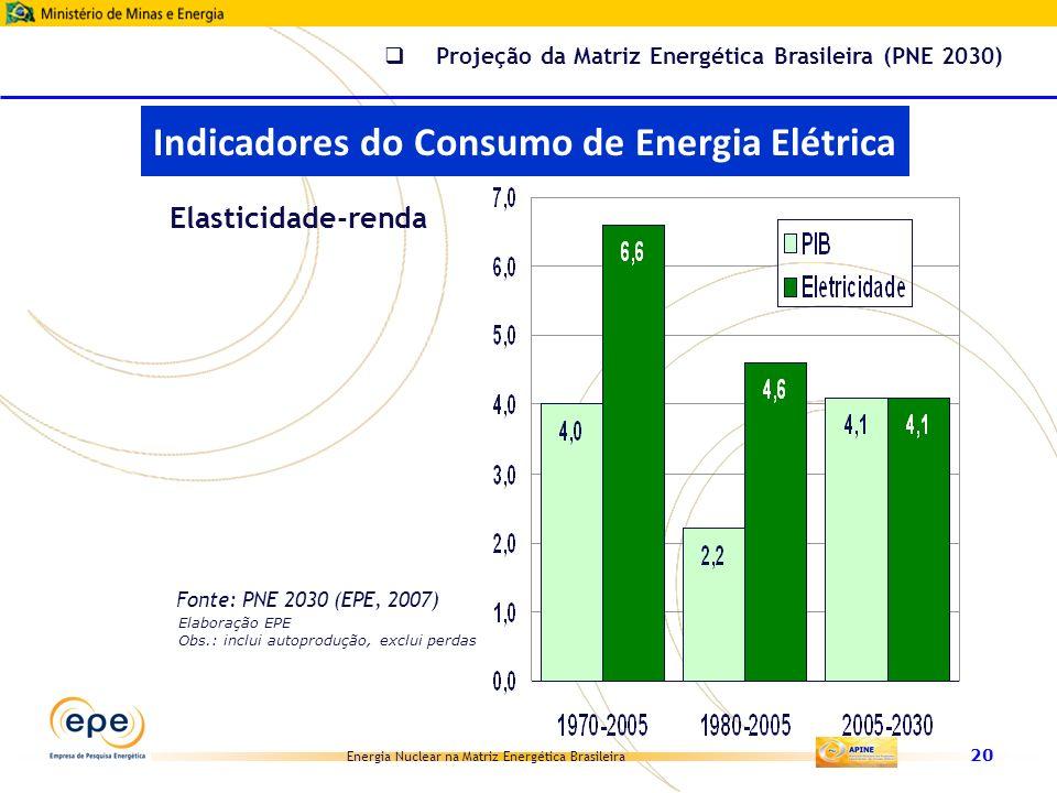 Energia Nuclear na Matriz Energética Brasileira 20 Elasticidade-renda Elaboração EPE Obs.: inclui autoprodução, exclui perdas Fonte: PNE 2030 (EPE, 20