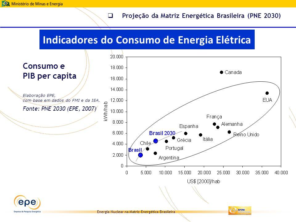 Energia Nuclear na Matriz Energética Brasileira Consumo e PIB per capita Projeção da Matriz Energética Brasileira (PNE 2030) Elaboração EPE, com base
